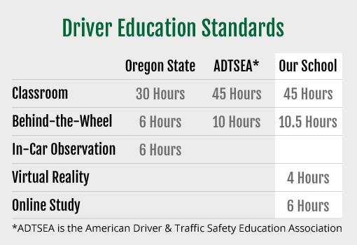 Driver Education Standards
